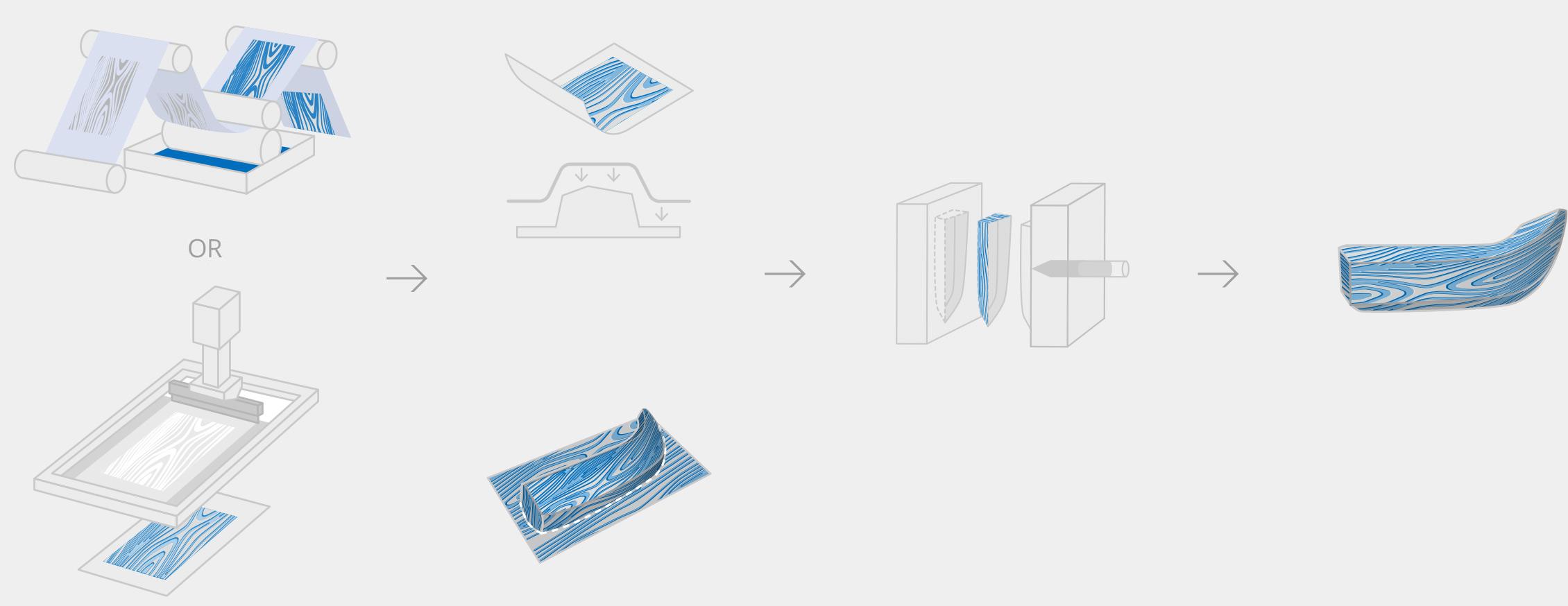 Process Flow scheme