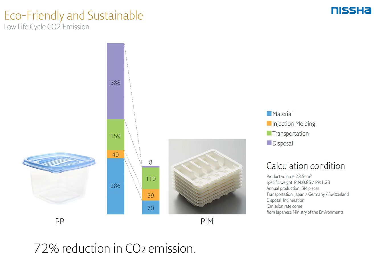 72% reduction in CO2 emission