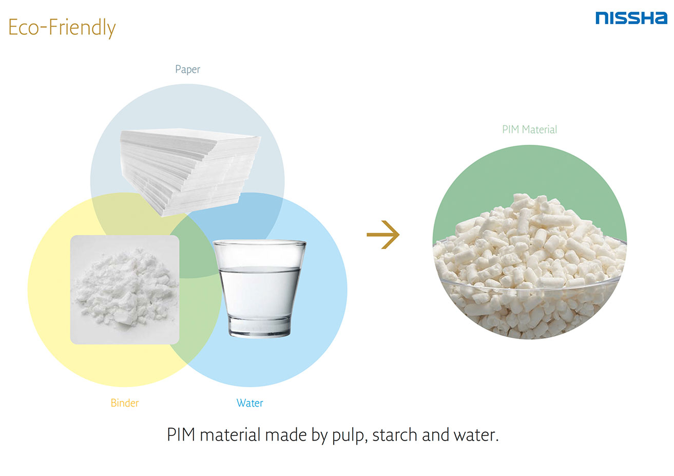 PIM material made by pulp, starch and water