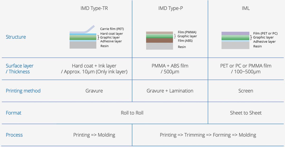 Eimo product comparison