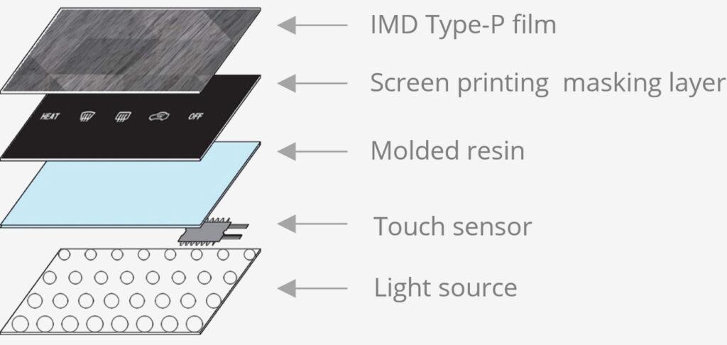 Hidden Display – IMD type P + Screen-printing